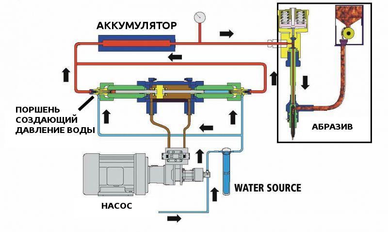 3 - Полезная информация по гидроабразивной резке
