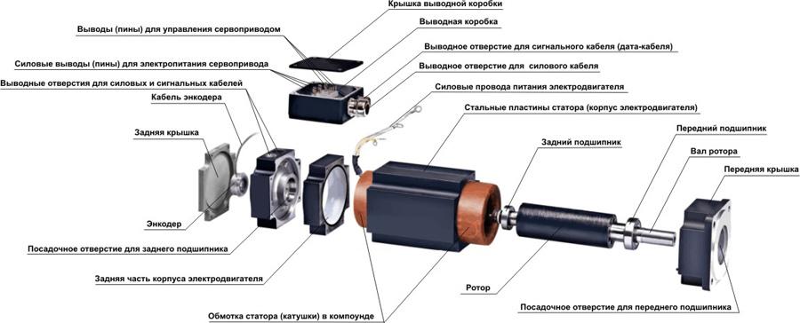 servoprivod inside 000001 - Отличие серводвигателей и шаговых двигателей