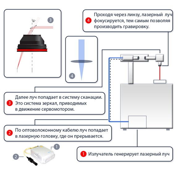 Bezymyannyj 1 - Волоконный лазерный маркер, или старый добрый CO2