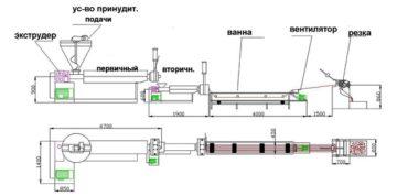 201304041343277 360x178 - Процесс превращения полимеров в гранулу. Линия грануляции.