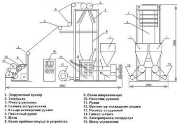 Risunok1 1 360x252 - Оборудование для производства стрейч-пленки: выбор станков и технология проведения работ