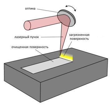 2 360x348 - Лазерная очистка металла