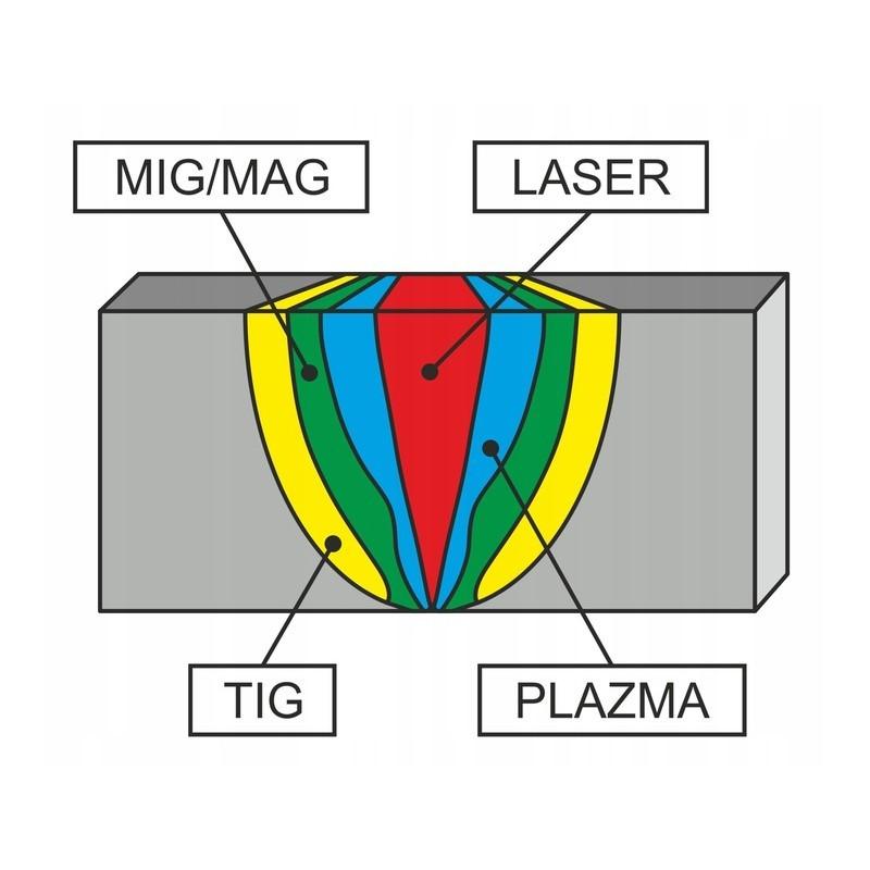 1 - Принцип работы лазерной сварки