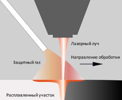 2021 06 25 11 50 37 - Принцип работы лазерной сварки