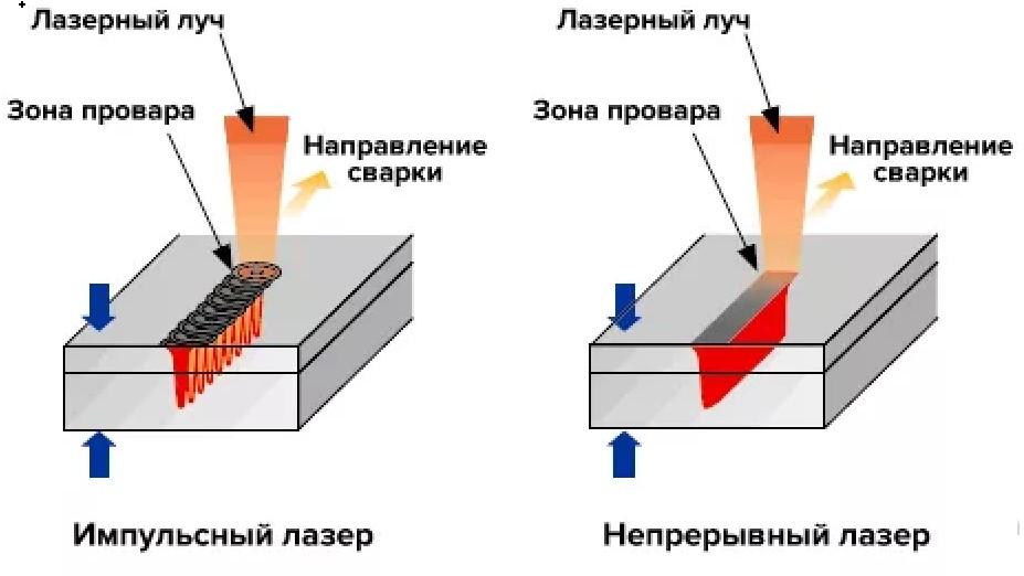 3 - Принцип работы лазерной сварки